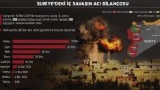 Suriye'nin korkutan 6 yıllık tablosu