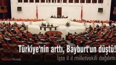 Türkiye'nin arttı, Bayburt'un düştü! İl il milletvekili dağılımı